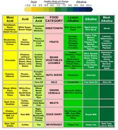 Do you suffer from heartburn? Does it seem ...Acid-Reflux Diet