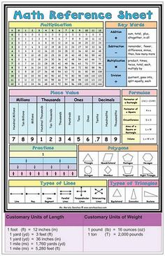 This would be great for students to keep in the front of their math binders or notebooks