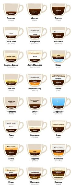Recipes of preparation of coffee and coffee drinks // Nikolay Samokhvalov Latte Art, Coffee Recipes, Barista, Coffee Drinks, Coffee Time, Chocolate Recipes, Latte Macchiato, Coffee Shop, Food Porn