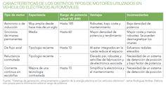 Características del vehículo eléctrico y su sostenibilidad. #vehiculo #sostenibilidad #coche