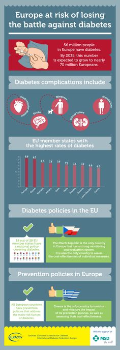 INFOGRAPHIC: Europe losing the battle against diabetes