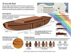 El-arca-de-Noe