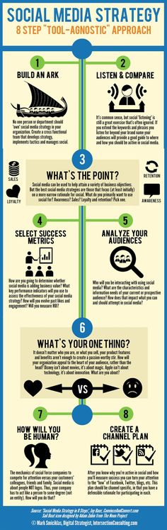 [Infographic] 8 Steps to Create a Tool Agnostic Social Media Strategy