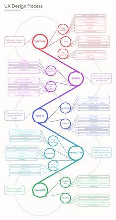 UX Design Process Poster | DESIGN RESEARCH PORTAL – DRP