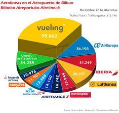 Aerolíneas en el Aeropuerto de Bilbao diciembre 2016. Informe de tráfico aéreo del Aeropuerto de Bilbao 2016