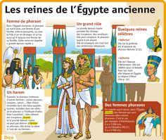 Fiche exposés : Les reines de l'Égypte ancienne
