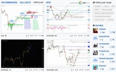 Stock Chart Site TradingView Adds European Stocks and a Watch List