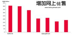 SEO China Price 搜索引擎优化(SEO)价格