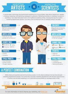 Are you a Marketing Scientist -or a Marketing Artist? #infographic