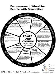 A wheel with 9 spokes that represent the 9 skills that people with disabilities need so that they can prevent and resist abuse: self-respect, boundaries, confidence, responsibility, getting help, resilience, participation, self-advocacy, and leadership.
