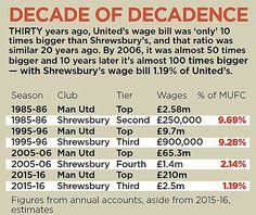 Mind the gap... Premier League wages soar with average salaries during 2014-15 season around £1.7million as the rest creep along | Daily Mail Online