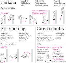 Parkour moves list