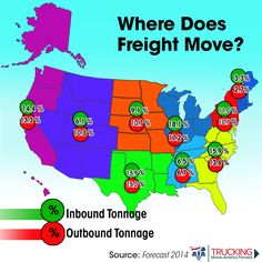 Inbound and Outbound freight movement compared in different regions of the US. The American Trucking Association has a number of infographics and posters free for download on their website: http://www.trucking.org/article.aspx?uid=7398c813-353a-419f-9f3a-f22cba17c43f