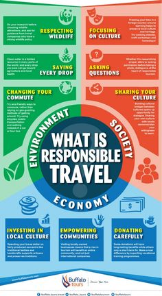 What is Responsible Travel? Infographic #Infographics