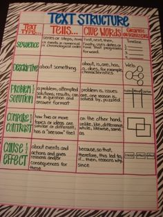 Text Structure Anchor Chart - I wish I would've found this last year!!! I love how the graphic organizers are included!!!