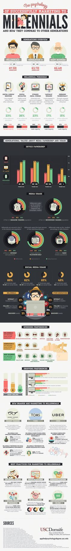 The Psychology of Successfully Marketing to Millennials - infographic