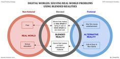 Blended reality solutions to real world problems are the future. This Blended Reality Venn (VTS) for MYP unit titled 'Digital Worlds: Solving Real World Problems Using Blended Reality' attempts to provide examples.