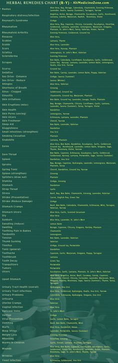 Herbal Medicine Chart For Different Ailments: Part 4/4