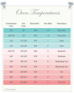 Oven Temperatures Conversion Chart - Celsius, Fahrenheit, Fan Oven, Gas Mark