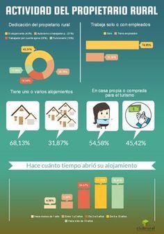 Siete de cada 10 tiene un solo establecimiento, que mayoritariamente lleva sin empleados y abrió hace más de tres años. Fuente: Clubrural.