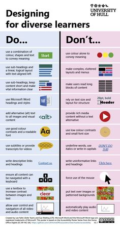 """""""Every educator needs this! Designing for diverse learners [infographic] Created by and Teaching Culture, Some Text, Poster On, Educational Technology, Twitter, Meant To Be, Infographic, Texts"""