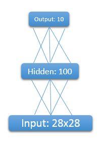 Neural Networks on Azure Machine Learning using Net#