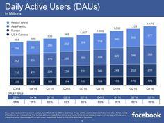 تعرف على الإحصائيات و أهم الأرقام الخاصة بشركة الفيس بوك لسنة 2016 - أفكار نت