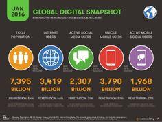 32 millions d'utilisateurs des réseaux sociaux soit +7% en 2015