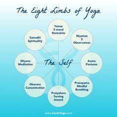 103 Best Yoga Philosophy Images Yoga Philosophy Yoga Yoga Meditation