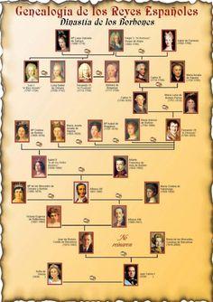 GENEALOGÍA DE LOS REYES ESPAÑOLES. LOS BORBONES Genealogy Chart, Genealogy Research, Family Genealogy, Spain History, World History, Art History, Family History, Royal Family Trees, History Timeline