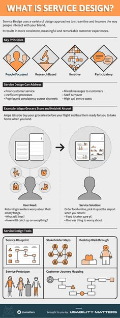 The infographic below helps visualize and help explain the main idea behind service design.  Tweet thisand tell us aboutyour experience with service design via@umatters