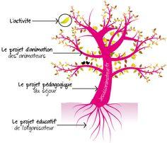 L'arbre à projets en ACM