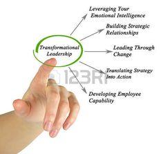 applying the full range leadership model Normative leadership theories applying it as a leader • employ the full range of leadership behaviors.