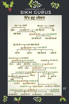 Holy Quotes, Gurbani Quotes, Sikh Quotes, Punjabi Quotes, Gernal Knowledge, General Knowledge Facts, Guru Hargobind, Sikhism Religion, Good Morning Beautiful Images