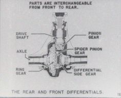 Jeep Engine Hurricane F Head 134 Pictures Jeep Willys, Jeep Dodge, Willis Overland, Jeep Drawing, Jeepney, Old Jeep, Pinion Gear, Cool Jeeps, Jeep Truck