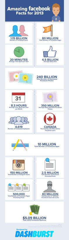15 Amazing Facebook Stats [INFOGRAPHIC] -- GO Canada!!! hehee