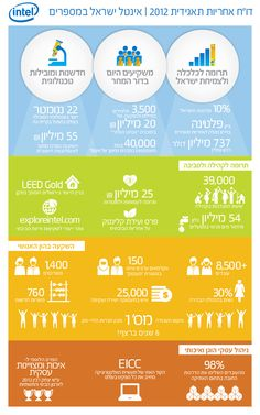 Intel Israel 2012 CSR report highlights - Infographic