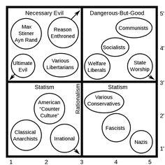 pournelle chart Diagram, Chart