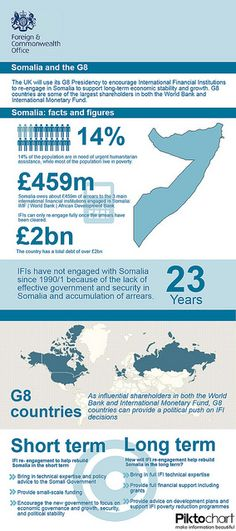 The UK will use its G8 Presidency to encourage International Financial Institutions to re-engage in Somalia to support long-term economic stability and growth. G8 countries are some of the largest shareholders in both the World Bank and International Monetary Fund.    www.gov.uk/somaliaconference2013  www.gov.uk/g8