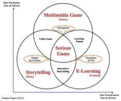articuloseducativos.es: ¿Que son los juegos serios o serious games?
