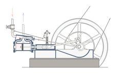 Steam engine in action - Dampfmaschine – Wikipedia James Watt, Steam Gif, Motor A Vapor, Steam Works, Stirling Engine, Steam Turbine, Washer Pump, Motor Engine, Steam Engine