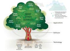 IoT enabling technologies