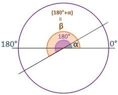 Dibujo de dos ángulos que difieren 180º.