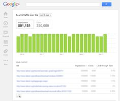 Google+ Shows How your Website is Performing in Google Search Results