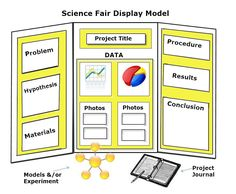 Hate science fairs? You need to read this now…