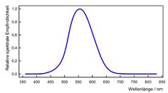 Helligkeitsempfindlichkeitskurve für das Tagessehen (V(λ)-Kurve)