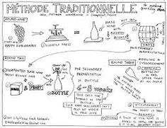 methode traditionale sparkling wine - Google Search