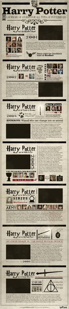 A Visual Summary of Harry Potter - For all those who love Harry Potter, and those who have friends who love Harry Potter, an infographic summarizing the first 7 films so you're up to speed for the last one!