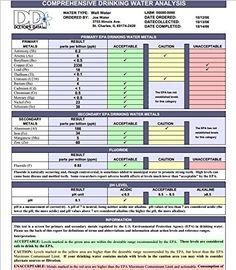 Premium Drinking Water Testing Kit - 19 Panel Full Water Test