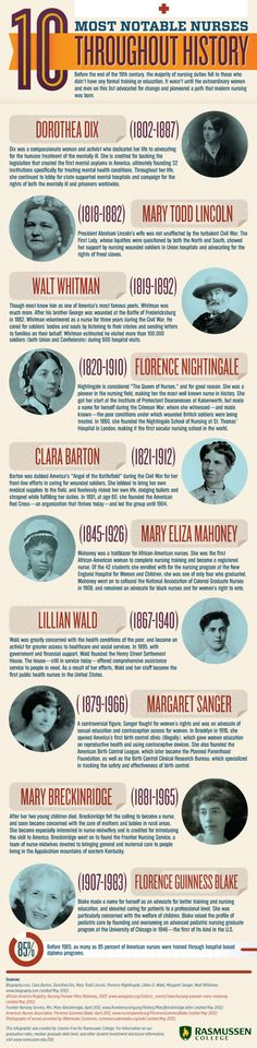 Infographic of the 10 Most Noteable Nurses in History #nursing #history